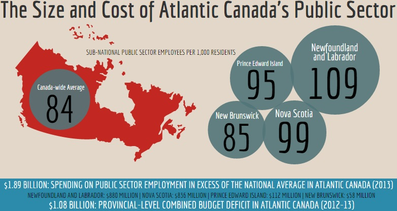 AIMS2014-The Size and Cost of Atlantic Canada's Public Sector (Infographic 2)