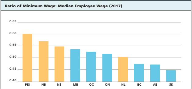 Essays on impact of minimum wage on uk employment